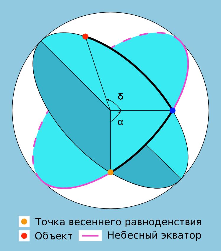 Небесная сфера и экваториальные системы координат (рис 2)