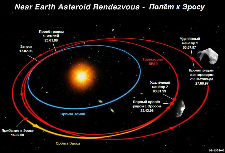 433 Eros Asteroid Orbit Map  Pics about space