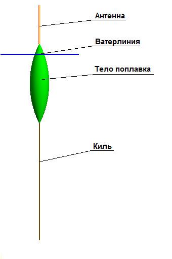 http://upload.wikimedia.org/wikipedia/ru/7/7f/Части_поплавка.jpg