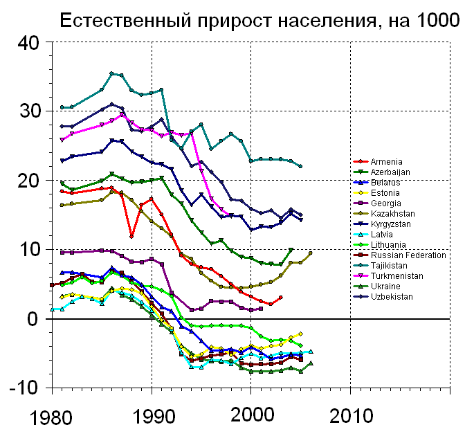 http://upload.wikimedia.org/wikipedia/ru/8/86/ЕстественныйПриростНаселения.png