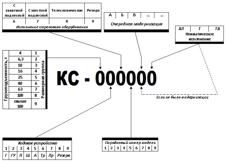 Заводские краны имеют индекс, который состоит из двух букв KC, что означает кран самоходный и четырех цифр.