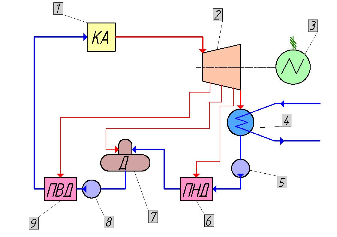 принципиальная тепловая схема тэц основные элементы