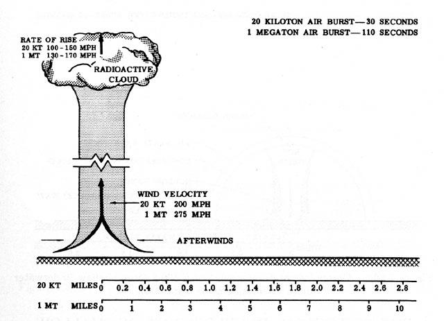 Схема ядерного взрыва