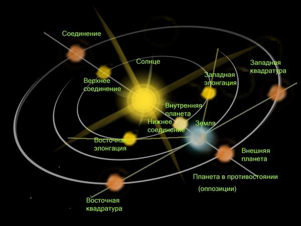 Движение Солнца и планет по