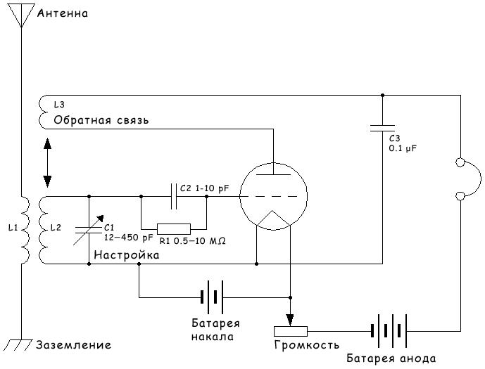 Регенеративный радиоприёмник — Википедия