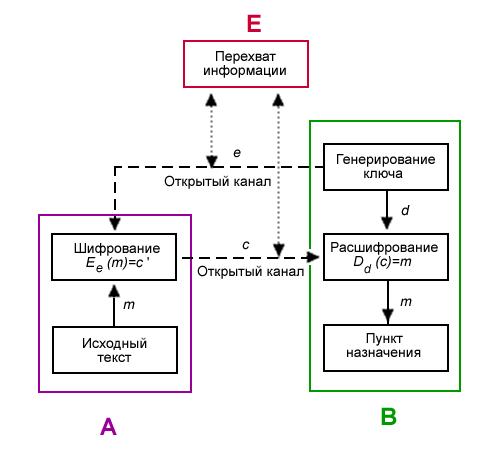Асимметричная криптосистема с
