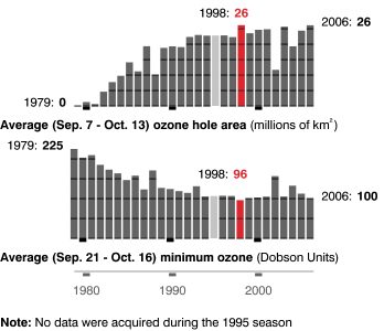http://upload.wikimedia.org/wikipedia/ru/a/af/Ozone_hole_area_and_average_minmum_ozone.png