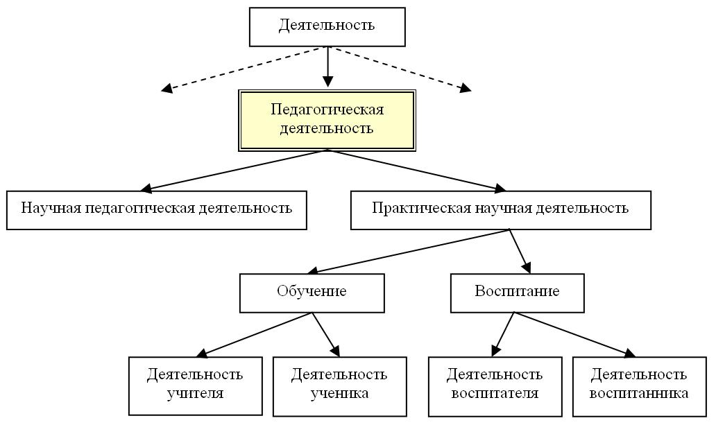 Структура педагогики схема Дипломная работа использование игровых технологий на уроках Педагогическая психология