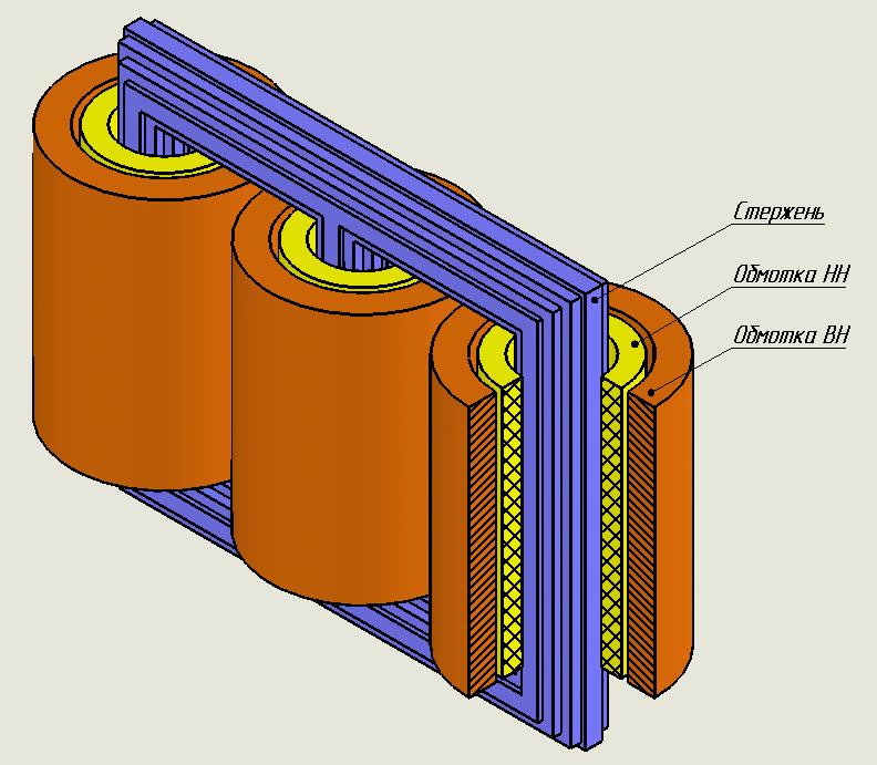 Основные части конструкции
