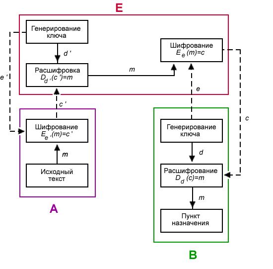 Криптосистема с открытым