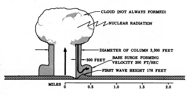 Файл ядерный подводный взрыв 12 сек