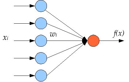 графическое представление перцептрона
