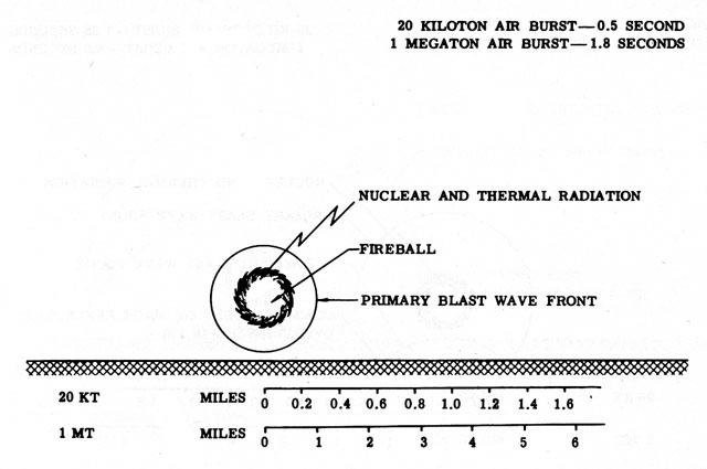 Файл:Ядерный взрыв 1 Мт схема