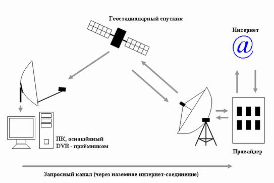 """""""Спутниковый интернет"""""""