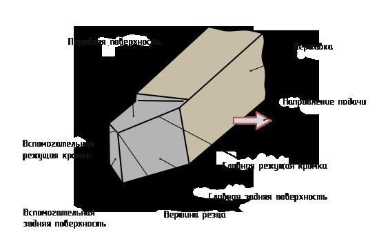 Поверхности и углы режущего инструмента коронка для фрезы по металлу
