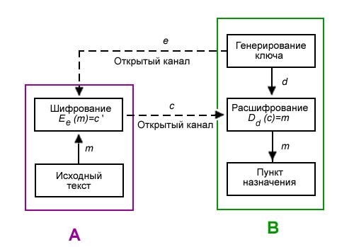 Асимметричная криптосистема.