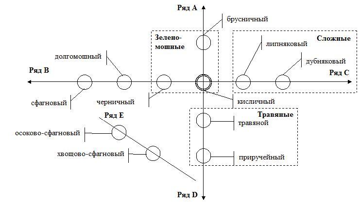 Эдафо-фитоценотические ряды В.
