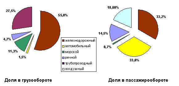 География транспорта россии доклад 7171