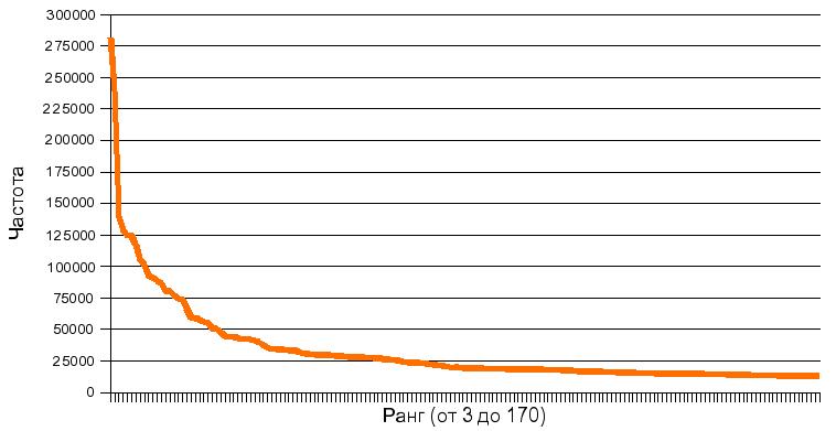 Закон Ципфа устанавливает связь между рангом явления и его частотой. Согласно этому закону связь обратно пропорциональная: чем выше (меньше значение) ранг, тем больше частота.