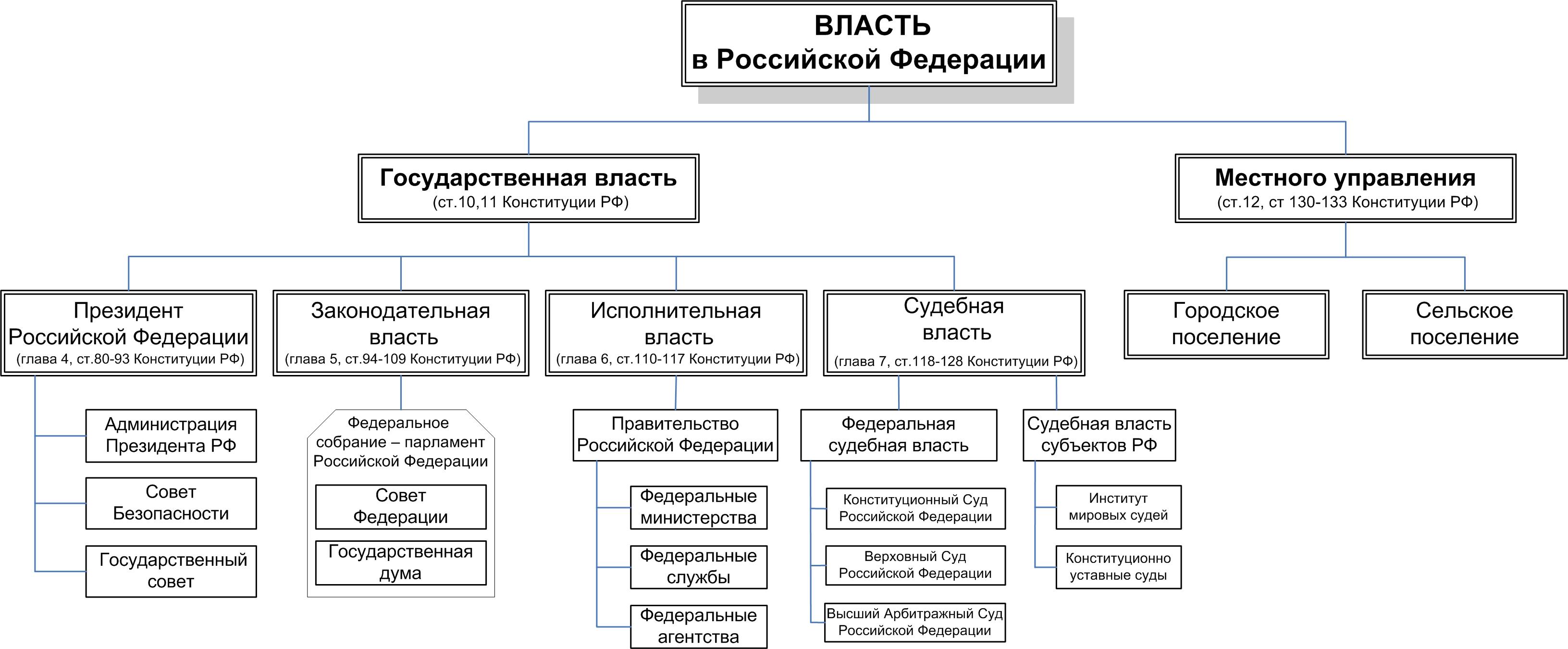 Схема дерева власти с ветвями 538
