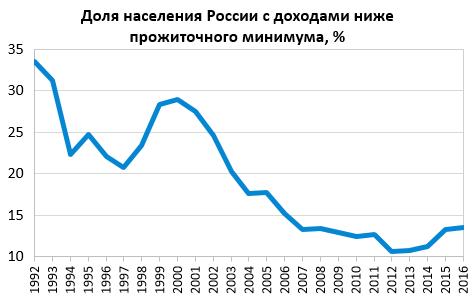 Динамика доли населения России с денежными доходами ниже прожиточного минимума в 1992—2016 годах, в процентах