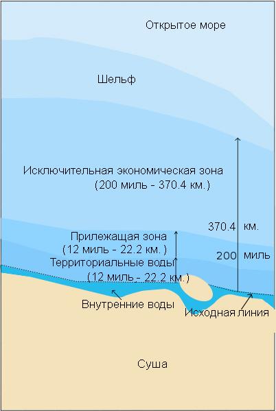Территориальные воды — Википедия