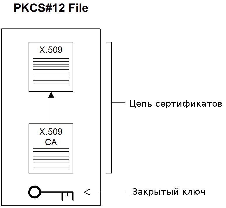 PKCS12 — Википедия