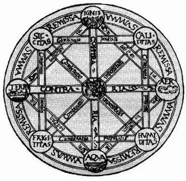 http://upload.wikimedia.org/wikipedia/ru/f/f7/Quadrat_Aristoteles.jpg