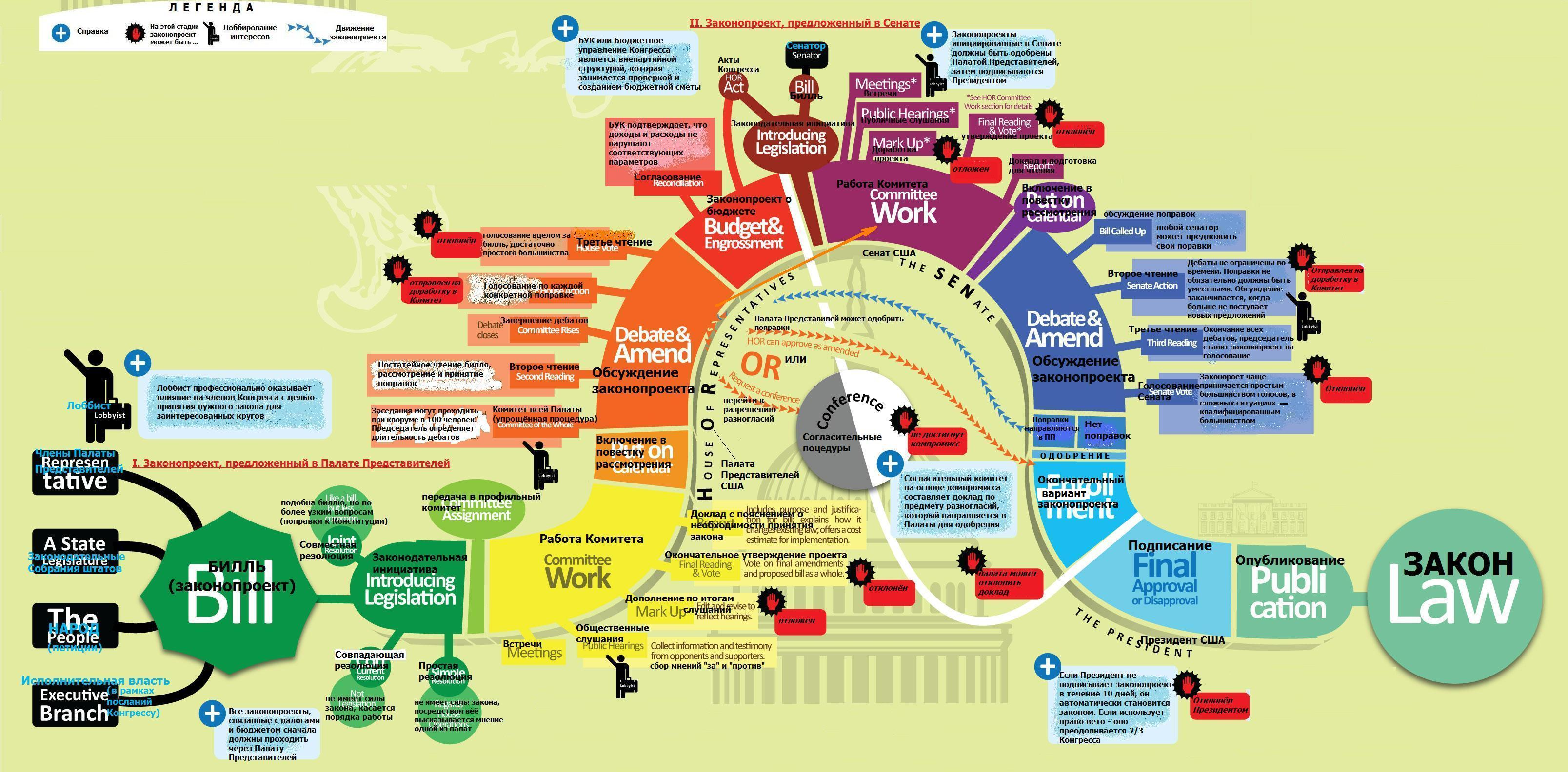 1000+ images about Infographic on Pinterest   Behance ...
