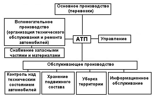 3 производственная структура транспортного предприятия: