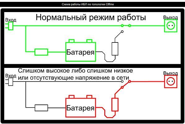 схема построения ИБП