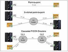 Канал FICON может получать доступ к контроллерам FICON используя следующие топологии (схема). точка-точка...