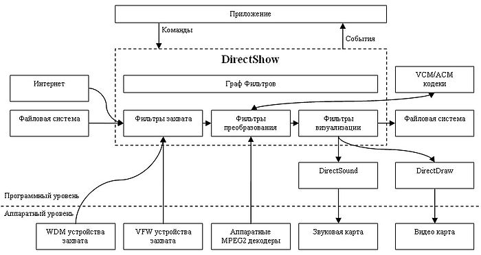 Структурная схема DirectShow