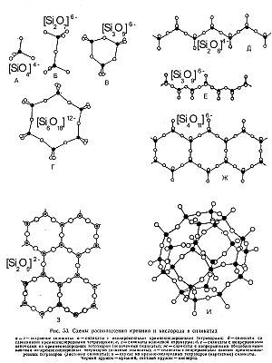 Схемы расположения кремния и кислорода в силикатах.