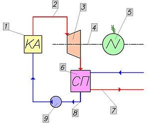 Схемы паровой установки