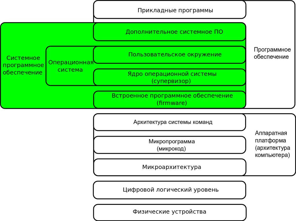 Багаторівнева схема обчислювальної системи