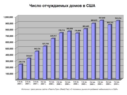 Потребительский кредит в сша процент