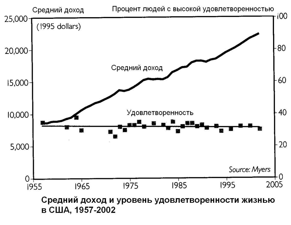 Нерентабельный рост — Википедия