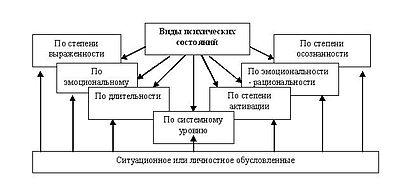 рисунку  состояние психологическое по человека определить как