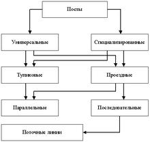 Схема автобусного атп