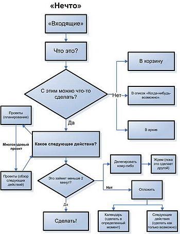 Бонусом: схема, изображающая алгоритм обработки информации по GTD.  За этот вариант схемы спасибо кому-то в интернете.