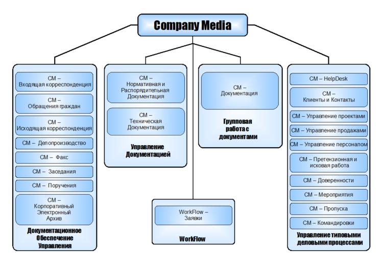 Структура CompanyMedia 2.