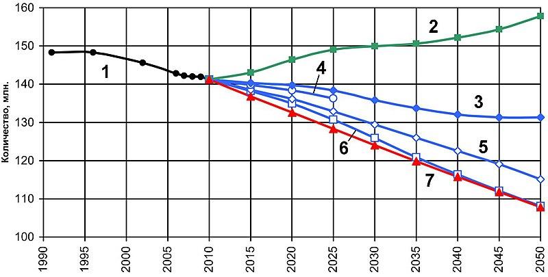 Может ли население России увеличиться до 154 миллионов человек? 800px-%D0%9F%D1%80%D0%BE%D0%B3%D0%BD%D0%BE%D0%B7_%D1%87%D0%B8%D1%81%D0%BB%D0%B5%D0%BD%D0%BD%D0%BE%D1%81%D1%82%D0%B8_%D0%BD%D0%B0%D1%81%D0%B5%D0%BB%D0%B5%D0%BD%D0%B8%D1%8F_%D0%A0%D0%BE%D1%81%D1%81%D0%B8%D1%8F_2010-2050