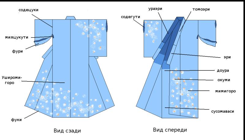 http://upload.wikimedia.org/wikipedia/ru/thumb/5/57/Kimono_parts_lang_rus.PNG/800px-Kimono_parts_lang_rus.PNG