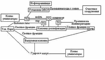 Схема установки первичной переработки нефти.