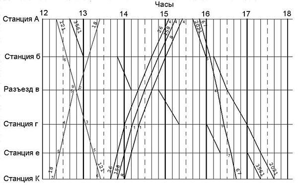 Вспоминаю, как я рисовал эти графики параллельного/не параллельного движения поездов.  Сначала было сложно и...