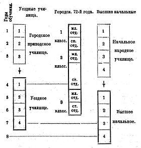 Схема учебных заведений