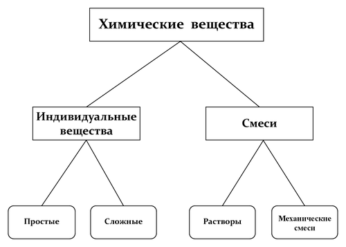 Гдз Химия 8 Класс Рудзитис 2007 I
