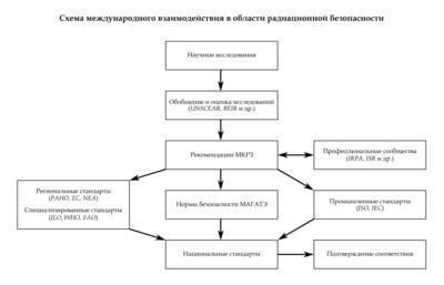 Примеры решение задач по радиационной безопасности решение задач на объем случайной выборки