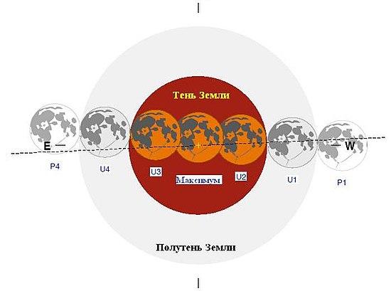 Прохождение Луны через Земную тень 15-06-2011.jpg